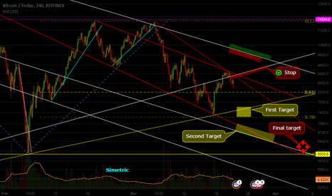 BTCUSD: My targets are: