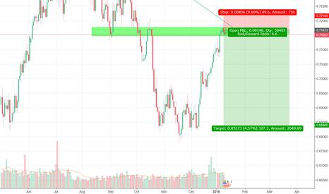 NZDUSD: NZDUSD trendline short