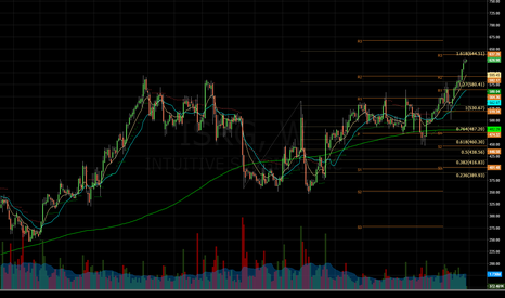 ISRG: $ISRG - Daily Chart