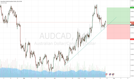 AUDCAD: Buy retracement