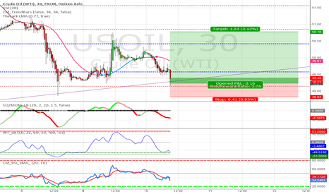 USOIL: Crude Oil Strategy #43