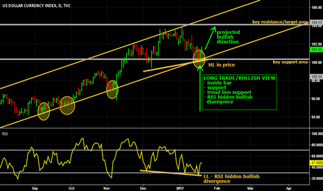 DXY: A stronger Dollar?