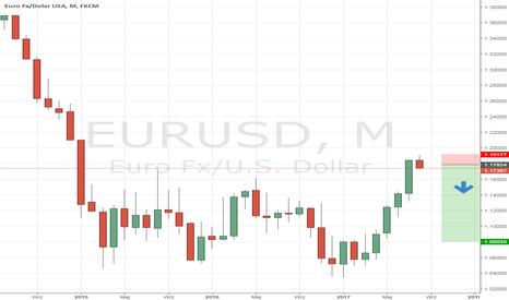 EURUSD: Ostrożnie z kupnem EUR/USD