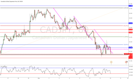 CADJPY: Testing angain? Long entry