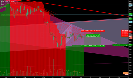 BTCUSD: BTC going lower