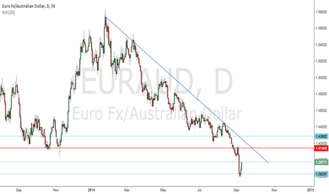 EURAUD: To short EUR/AUD retrace