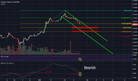 ETHBTC: ETH/BTC Downtrend, further retracement expected