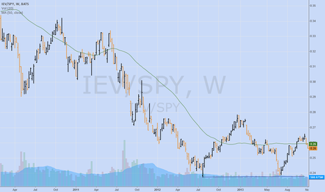 IEV/SPY: $IEV $SPY Weekly spread continues lower lows.