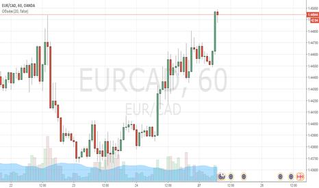 EURCAD: EUR/CAD покупка с текущих