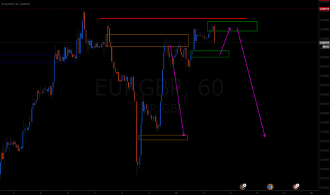 EURGBP: waiting for the long here