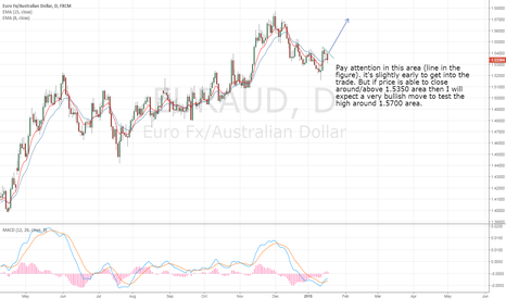EURAUD: EURCAD Long