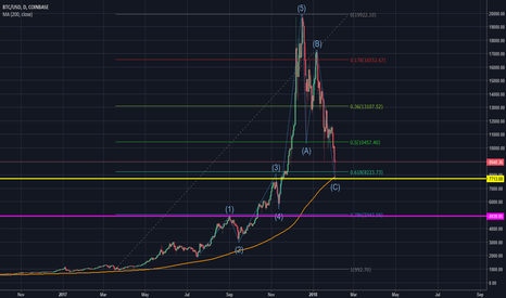 BTCUSD: BTC Levels and Is There a Crash?