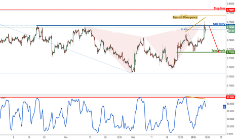 CADCHF: CADCHF forming a major reversal signal, time to sell