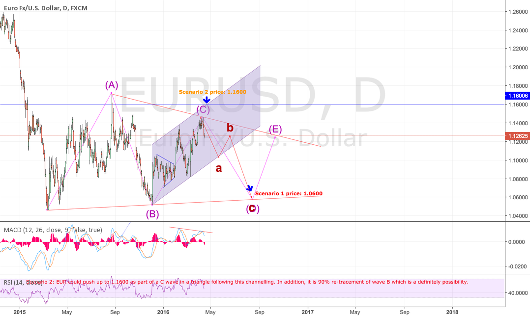 Possibly a D wave of a TRIANGLE has started?