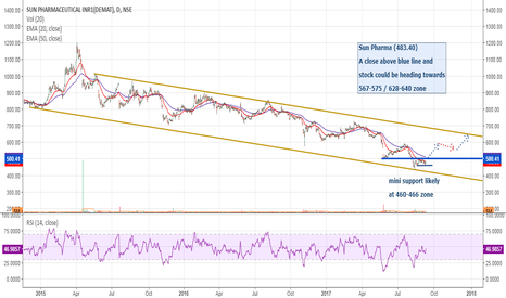 SUNPHARMA: Sun Pharma: Looking better