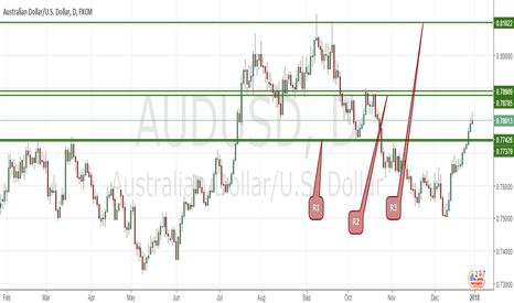 AUDUSD: Trader Alert!!!