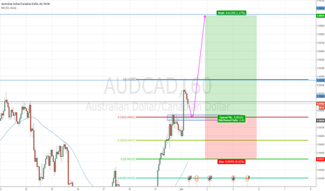 AUDCAD: LONG AUDCAD if it pulls back to the 0.94829 zone.
