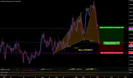 GBPJPY: BULL CYPHER POSSIBLE