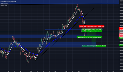 EURGBP: EURGBP - opportunity to catch the ride short - low risk