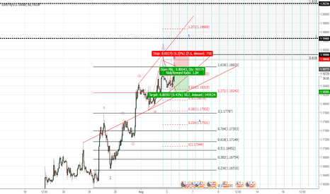 EURUSD: EURUSD might be going to few correction in last wave 4