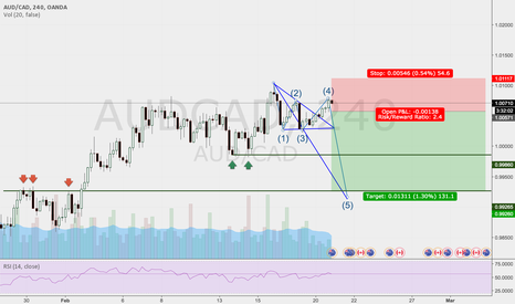 AUDCAD: DECENDING TRIANGLE - WOLF WAVE CONFLUENCE