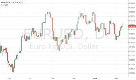 EURUSD: Big Drop Coming For Eur/Usd