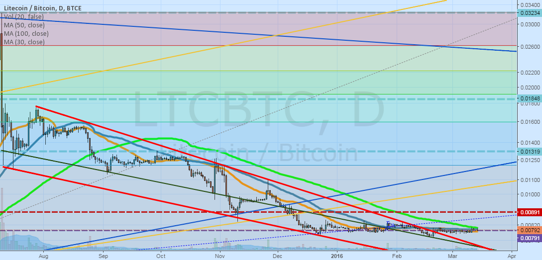 LTC/BTC moving sideways out of downtrend?