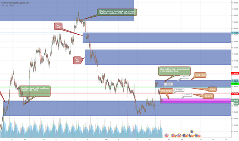 EURUSD: EUR/USD Short set up