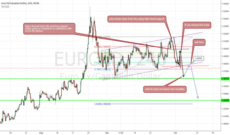 EURCAD: EURCAD BREAKING channel