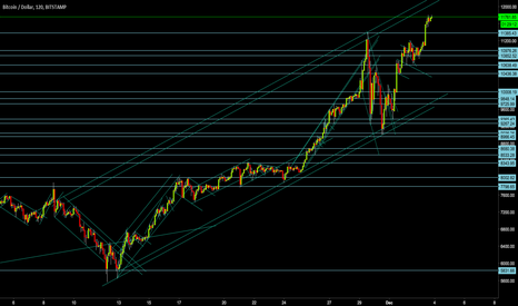 BTCUSD: BITCOIN: BTCUSD  Wave Power: Big Picture Clean Chart
