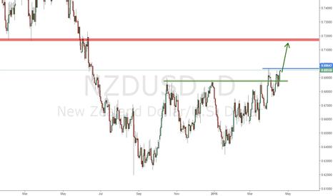 NZDUSD: NZDUSD Long entry opportunity is coming