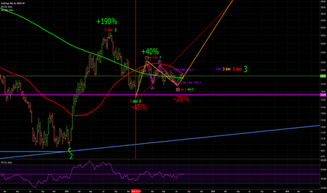 HUI: Gold Bugs Index possibly at Wave 3 up at all degrees of trend.