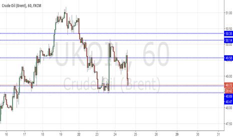 UKOIL: Long Crude Oil
