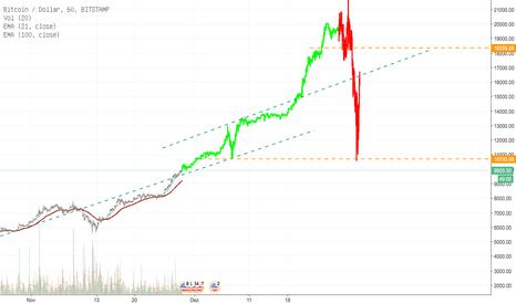 BTCUSD: Bitcoin Xmas 20K