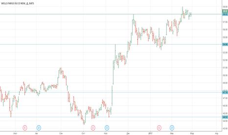 WFC: [Идея для инвестирования]: Wells Fargo & Co