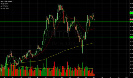 INTC: INTC Inverse Head and Shoulders