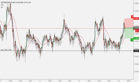 AUDUSD: AUD/USD sell trade 2