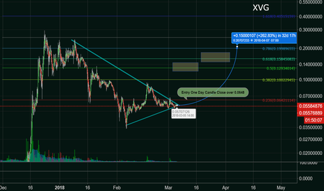 XVGUSD: XVG Verge about to break out