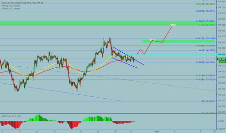 CHFJPY: CHFJPY: Potential move up
