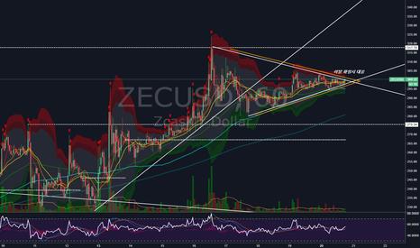 ZECUSD: ZEC/USD 장기간에 걸친 수렴이탈후, 단기 삼각수렴패턴 형성에 따른 매매전략