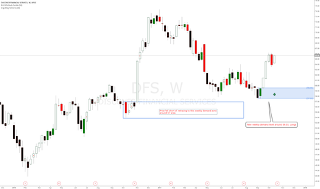 DFS: Discovery Financial Services DFS buy setup at weekly demand zone