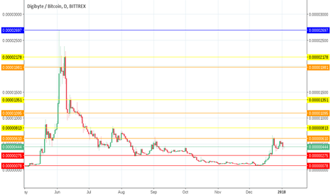 DGBBTC: DGB-BTC digiByte ¡greatest name of all for a digital pennystock!