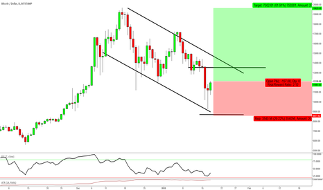 BTCUSD: BTCUSD (VIDEO) - A Discussion on Entries, Stops, & Targets