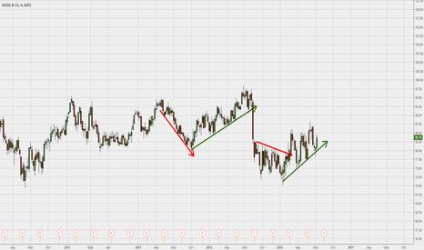 DE: DE- вырисовывает чёткие линии тренда.