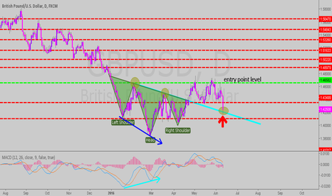 GBPUSD: chart pattern and price action