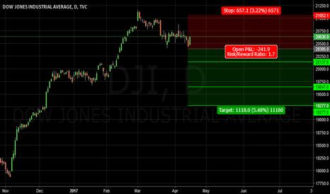 DJI: Dow.D1
