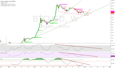 BTCUSD: Descending Wedge Progressing to Completion