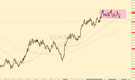 EURJPY: EURJPY rangebound #forex #trading #eurjpy