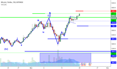 BTCUSD: BTCUSD Perspective And Levels: Runaway Train?