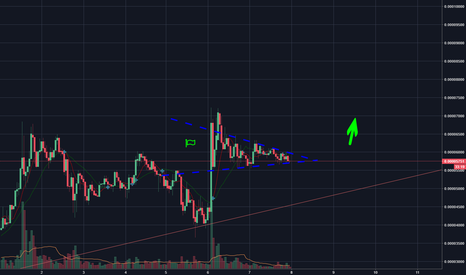 REQBTC: REQ is coiled up and ready to go | Bullish Flag